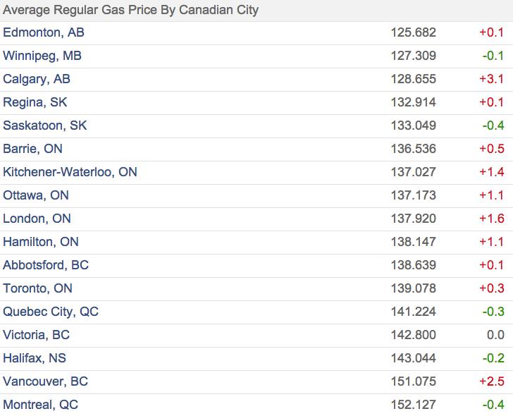 Vancouver gasoline prices April 24, 2014