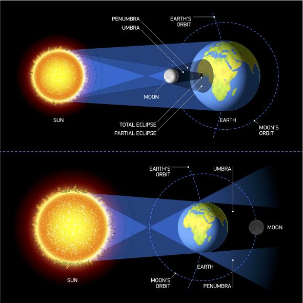 Solar Lunar Eclipse / Shutterstock