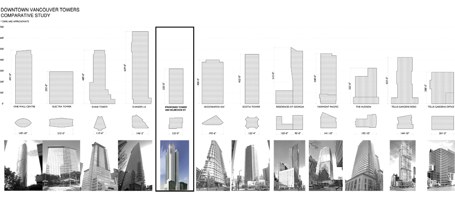 Image: City of Vancouver Rezoning