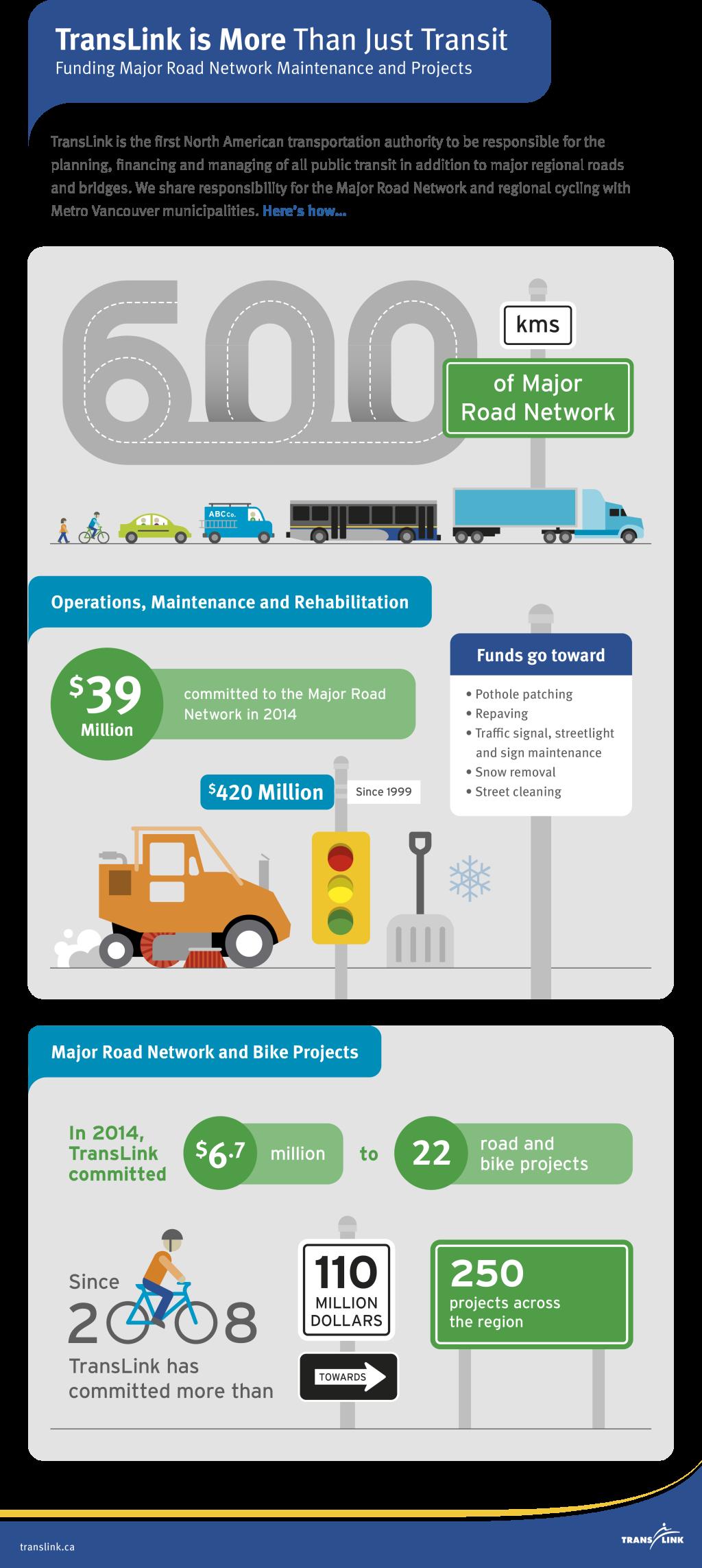 TransLink BC Major Road Network