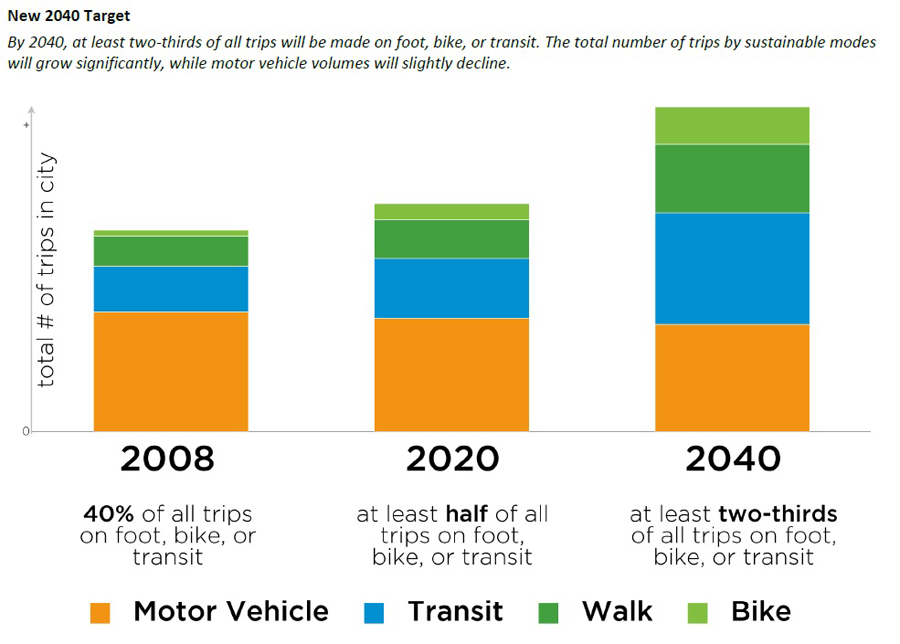 Image: City of Vancouver Transportation 2040