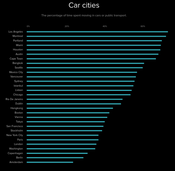 Car cities 1