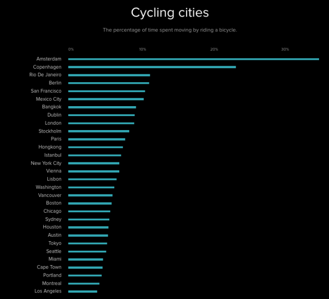Cycling cities 1