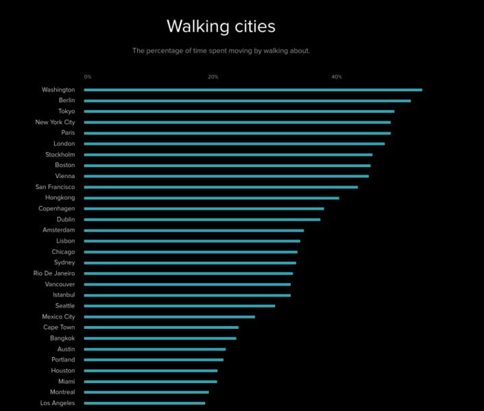 Walking cities 2