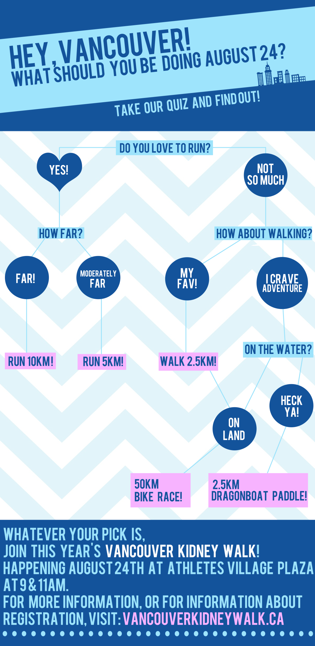 Vancouver Kidney Walk Quiz
