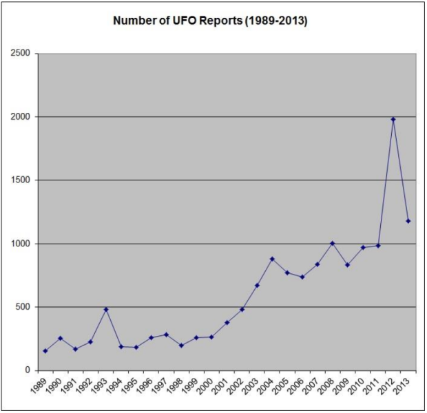 number of ufo reports canada
