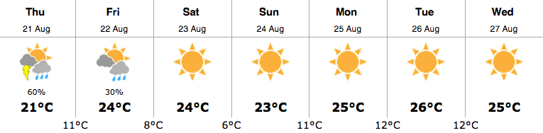 whistler weather august 21
