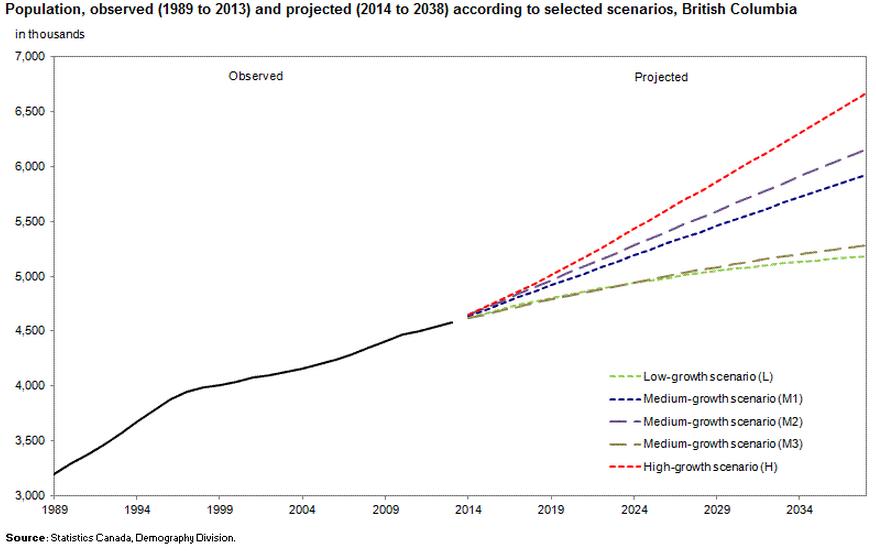 bc population 2038 statistics canada