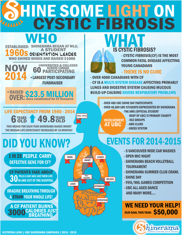 shinerama ubc 2014 infographic