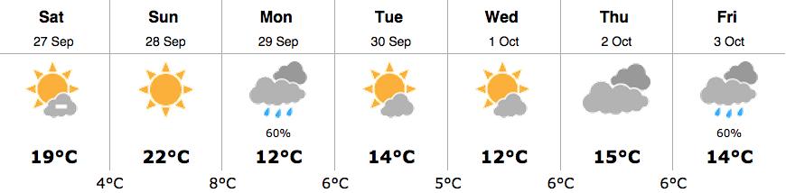 whistler weather sept 27 2014