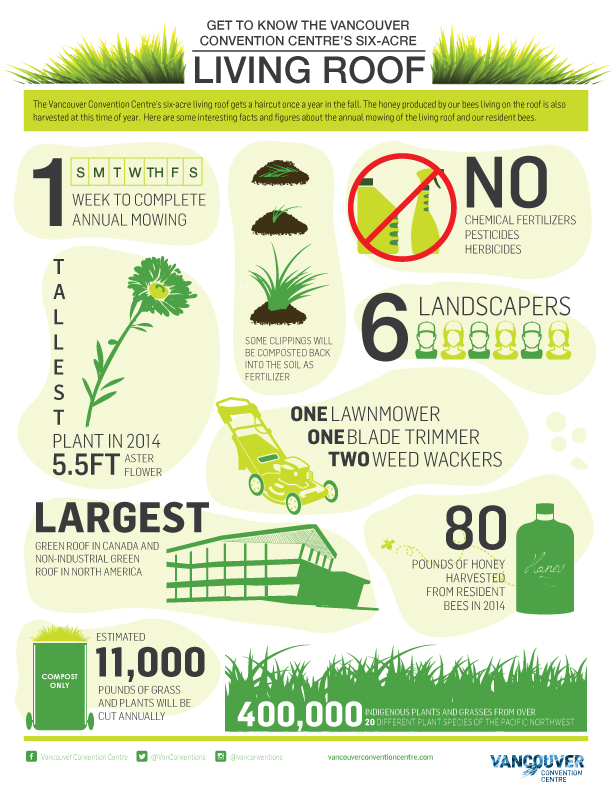 Vancouver Convention Centre green roof infographic