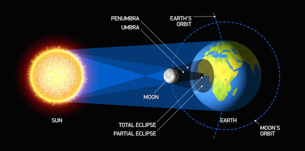 solar eclipse / shutterstock
