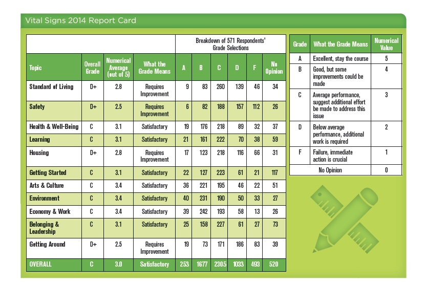 surrey-report-card
