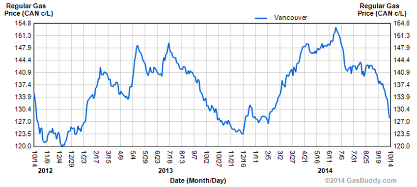vancouver gas prices october 2014
