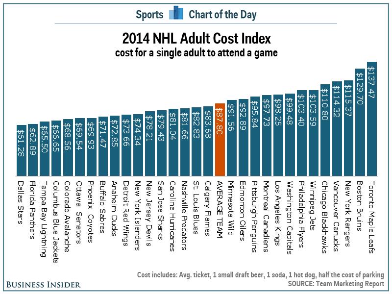 NHL Average ticket price chart