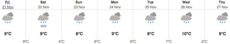 vancouver weather november 21 2014