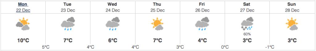 abbotsford weather december 22 2014