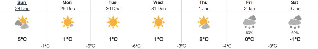 december 28 2014 abbotsford weather