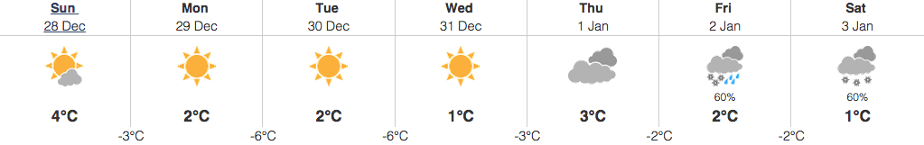 december 28 2014 vancouver weather
