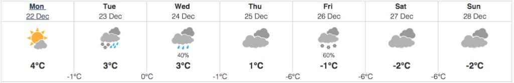 kelowna weather december 22 2014