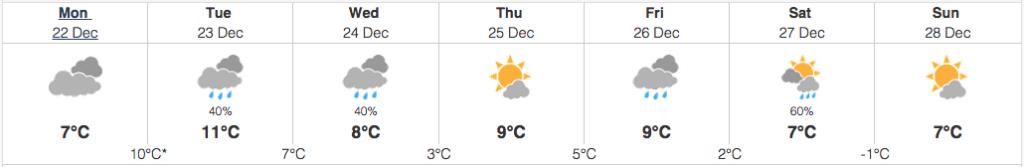 tofino weather december 22 2014