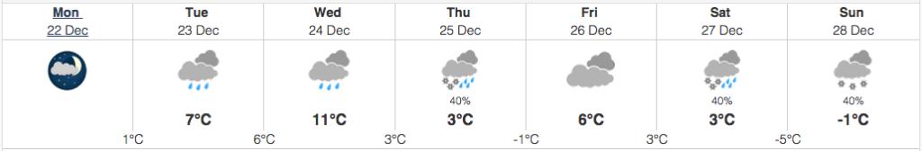 toronto weather december 22 2014