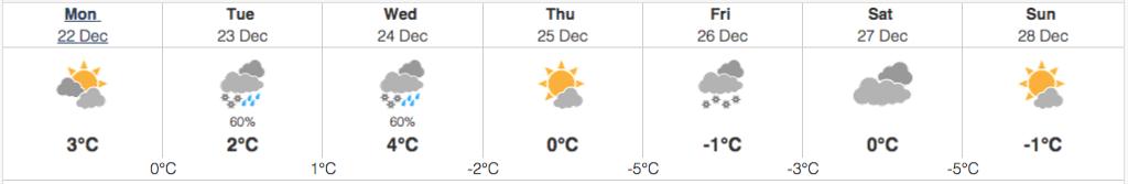 whistler weather december 22 2014