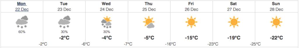 winnipeg weather december 22 2014