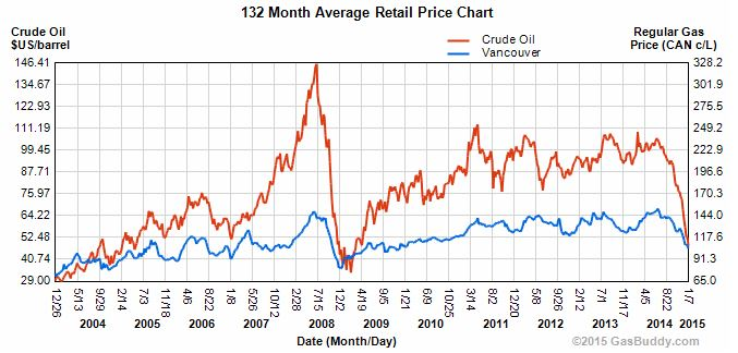 Vancouver gas price