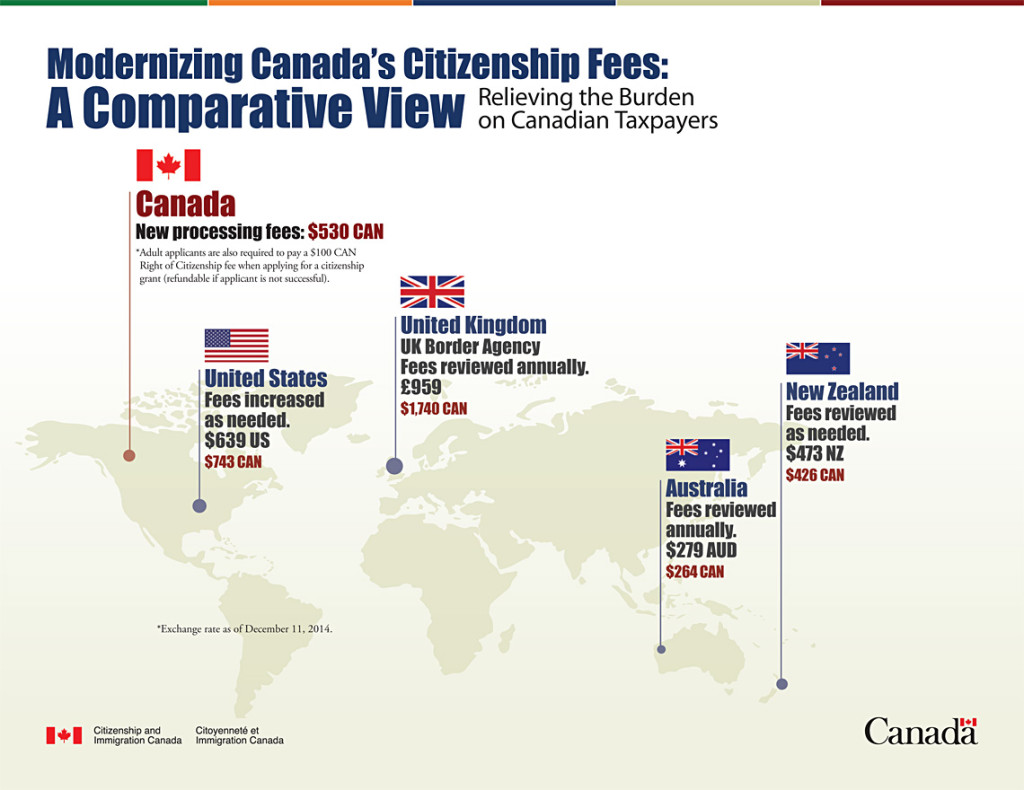 canadian citizenship fees