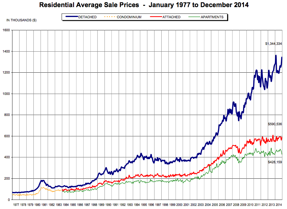 metro vancouver real estate 2014