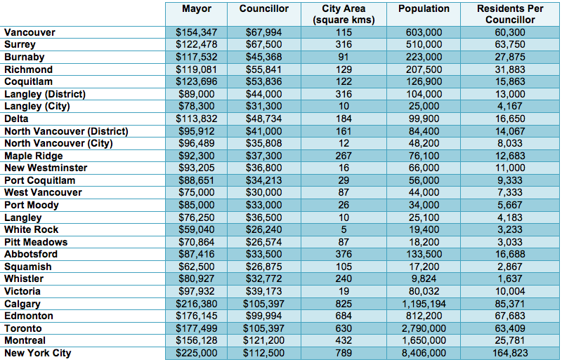 metro vancouver city council salaries