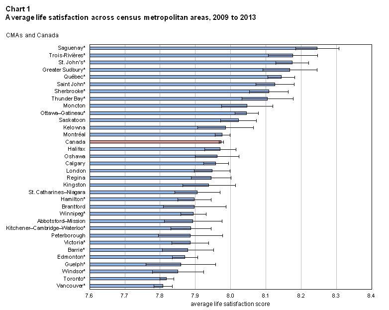 Image: Statistics Canada