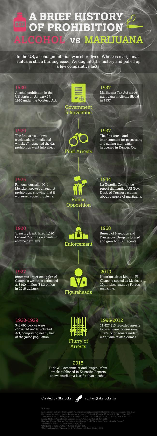 history marijuana alcohol