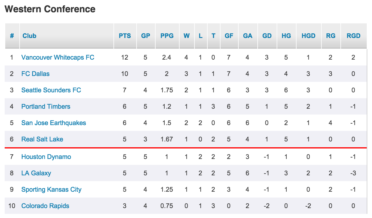 mls standings whitecaps fc