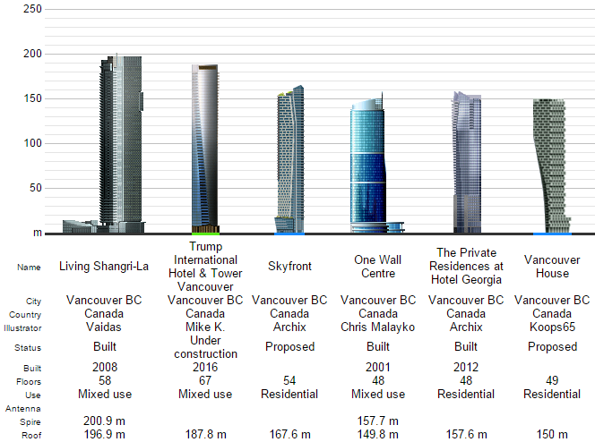 Skyscraper list