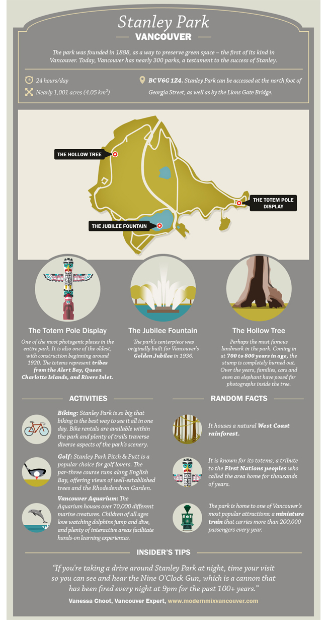 stanley park infographic