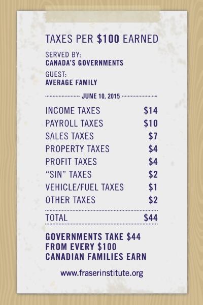 tax-freedom-day-2015-tax-receipt-infographic-400px