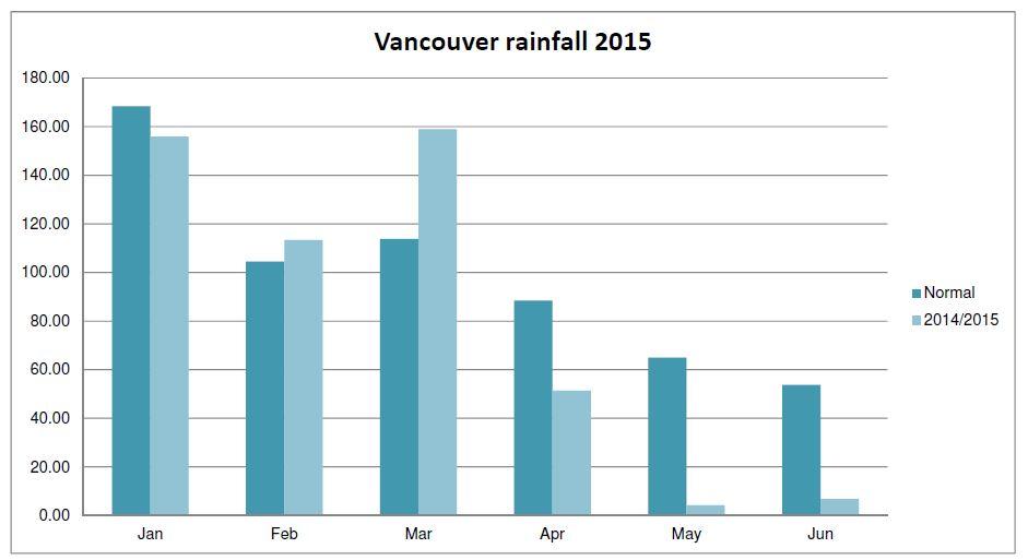 Data: Environment Canada