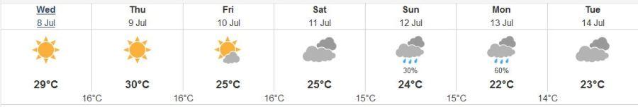 abbotsford weather