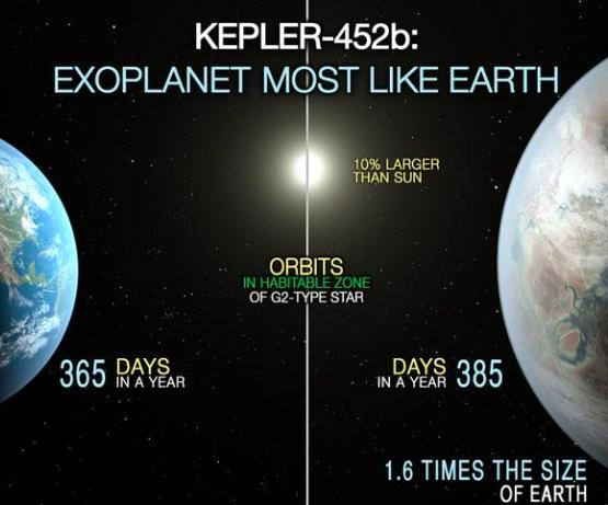 Image: Twitter/ NASA Kepler