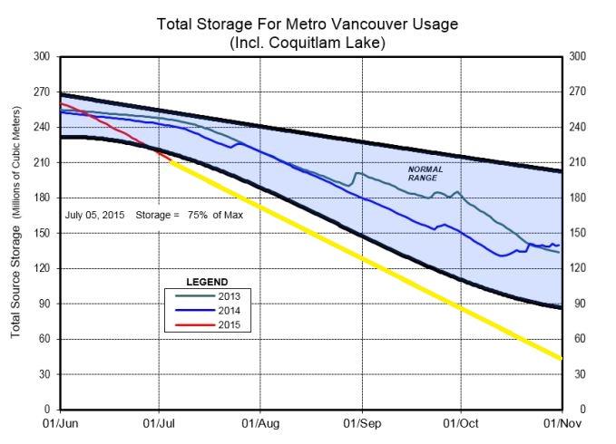 Image: Metro Vancouver / Vancity Buzz composite