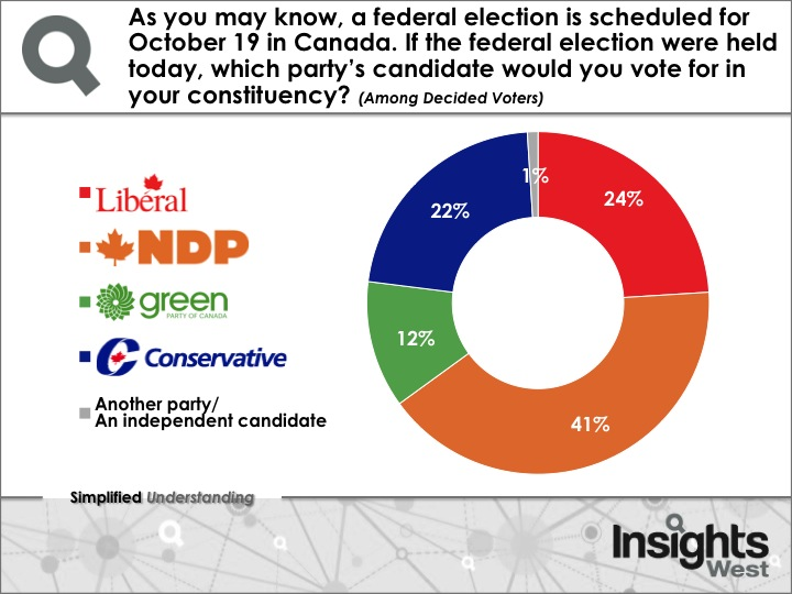 Image: Insights West Poll