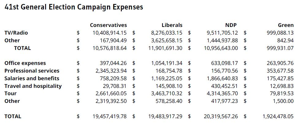 Image: Data from Elections Canada