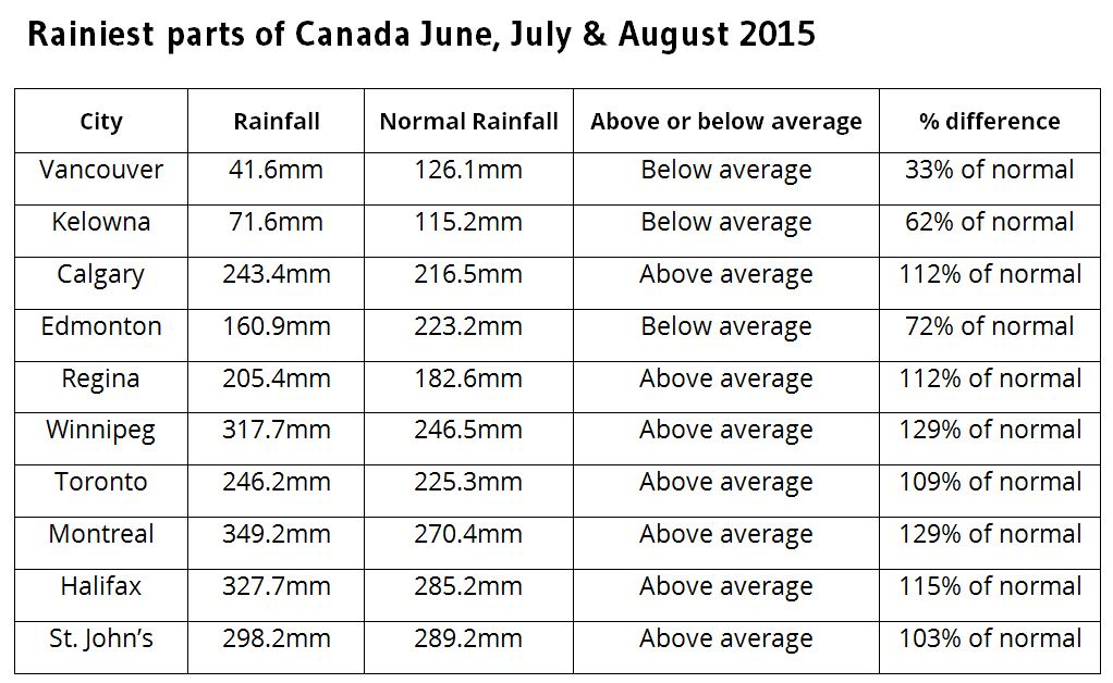 Image: Data from Environment Canada