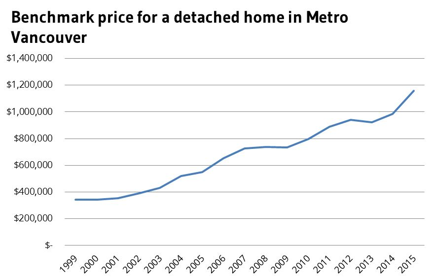 Vancouver real estate August benchmark price