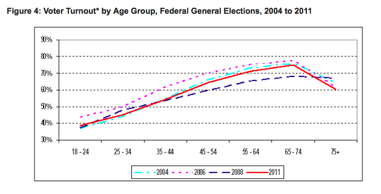 Image: Elections Canada