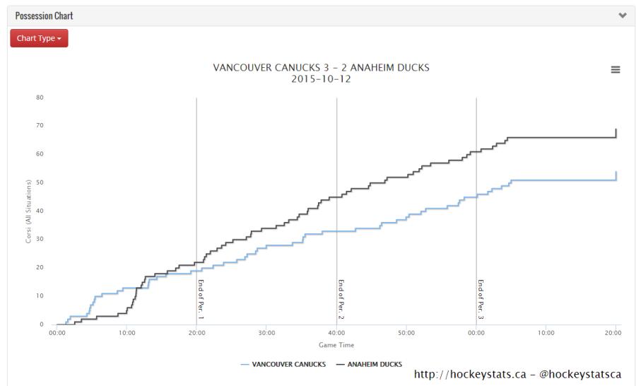 Anaheim Ducks Vancouver Canucks Corsi Chart