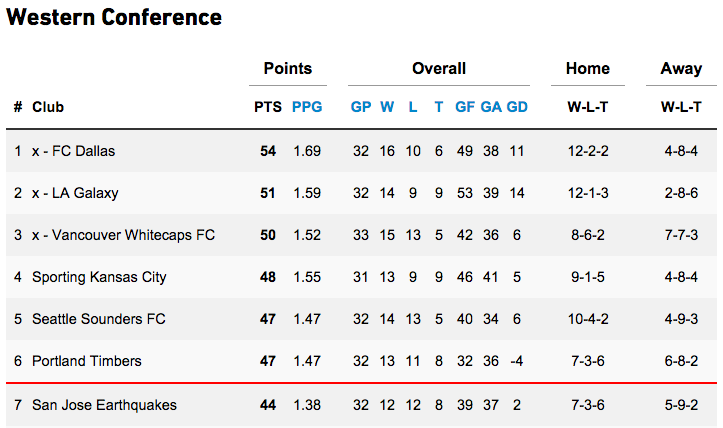 MLS Standings Oct 15