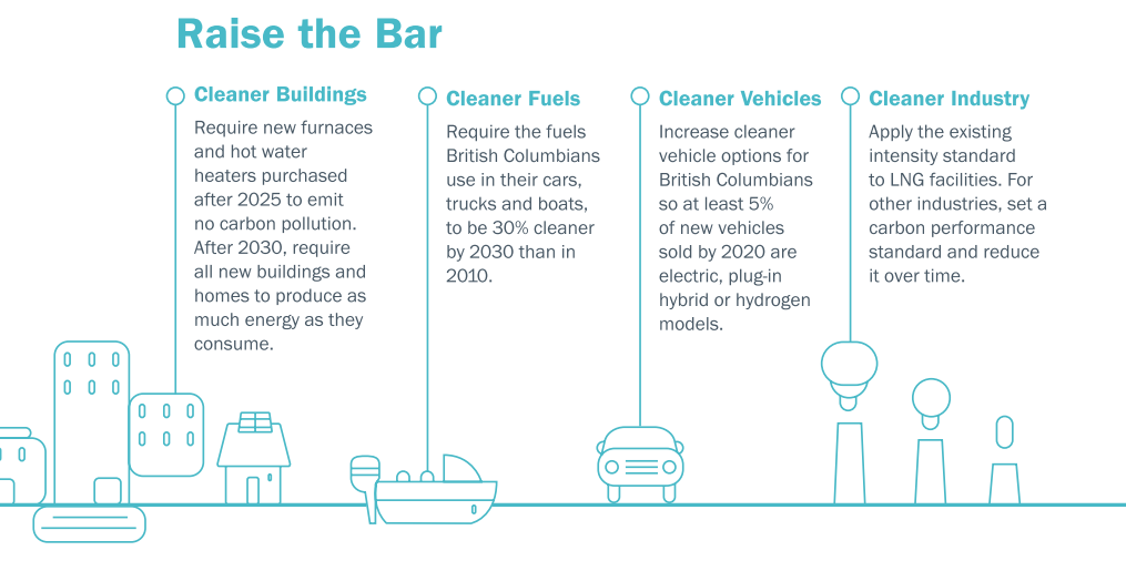 Image: Clean Energy Canada